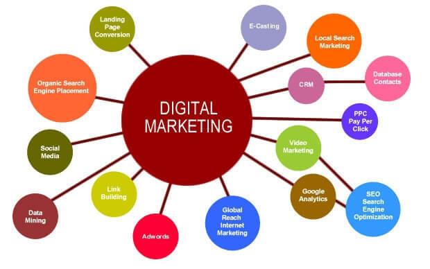 nguồn lực tạo Plan Marketing tổng